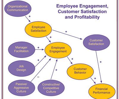 organisational performance and customer satisfaction equation