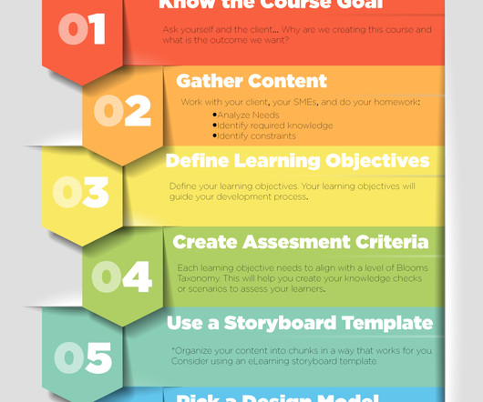 instructional design analysis template - addie and storyboard elearning learning