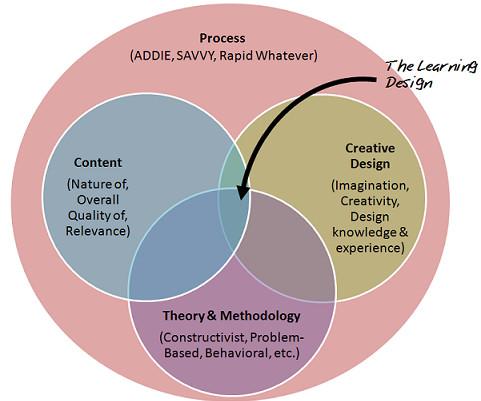 agile instructional design methodology