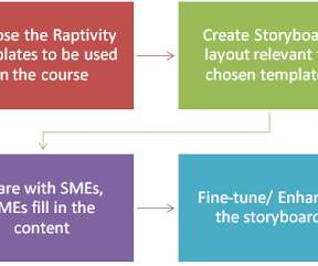 Instructional Design And Storyboard Elearning Learning