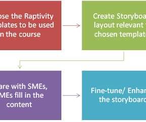 Storyboard and templates elearning learning enabling instructional designers using raptivity for rapid storyboarding saigontimesfo