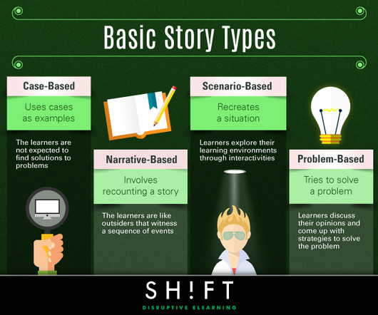 types of story leads Your business needs four different types of stories, each with a very different function learn how to write all four story 1: pitch to investors story 2: organize your internal team story 3: guide.
