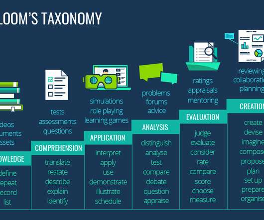 Bloom's Taxonomy and Online Learning