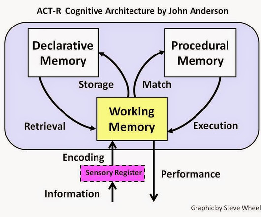 cognitive load theory learning difficulty and instructional design