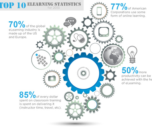 Adoption And Statistics Elearning Learning