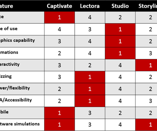 web authoring tools comparison