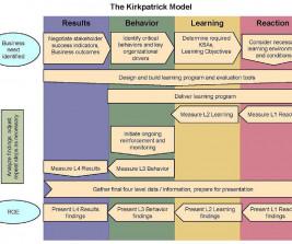 Kirkpatrick s Model of Evaluation     Making Maximum Use of
