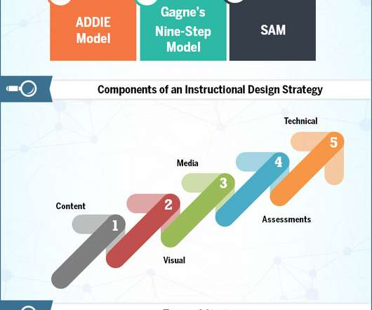 Elearning Strategy And Instructional Design Elearning Learning