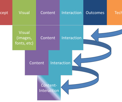 Instructional Design And Product Elearning Learning